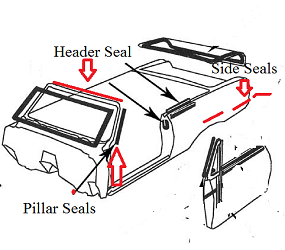 Dante's Mopar Parts - Mopar Convertible Top Header & Side Seal Kit-1965-1968 C-body Fury Polara Newport 300 - Image 1
